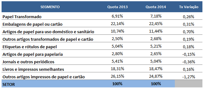 EXP quota tp+g (tabela)
