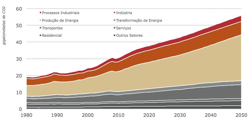 Emissoes CO2
