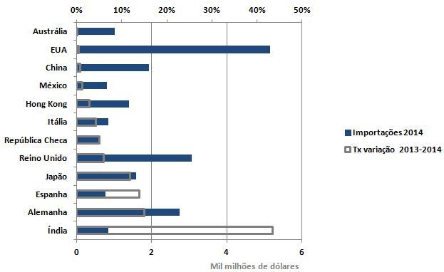 G-IMP (dinamico) graf