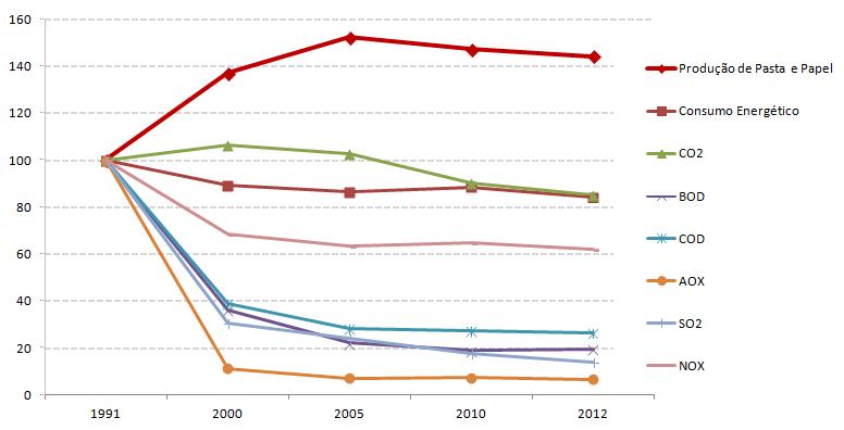 ImpactoAmbiental_graf_indices