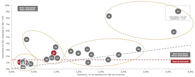 Posicionamento Intensidade Despesas I&D