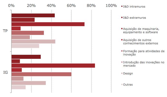 atividades-de-inovacao-nas-empresas-com-inovacoes-tecnologica-grafico