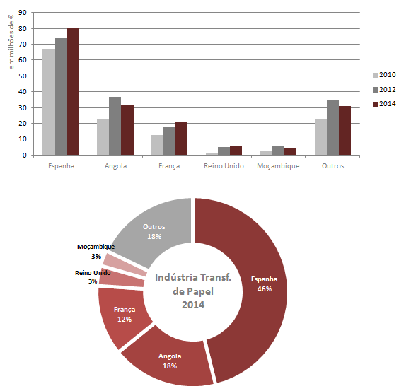 graf_principais_papel