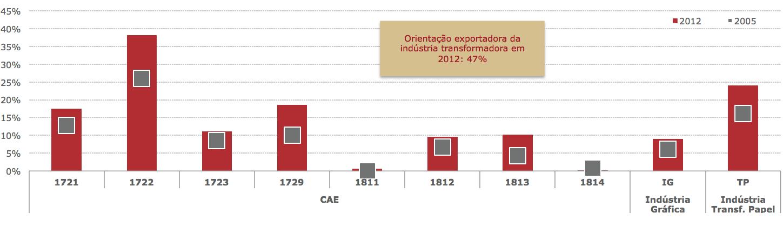 orientacao-exportadora-igtp-por-cae