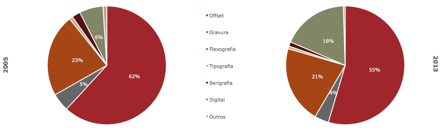 valor-de-mercado-da-impressao-por-processo-produtivo-em-portugal-2
